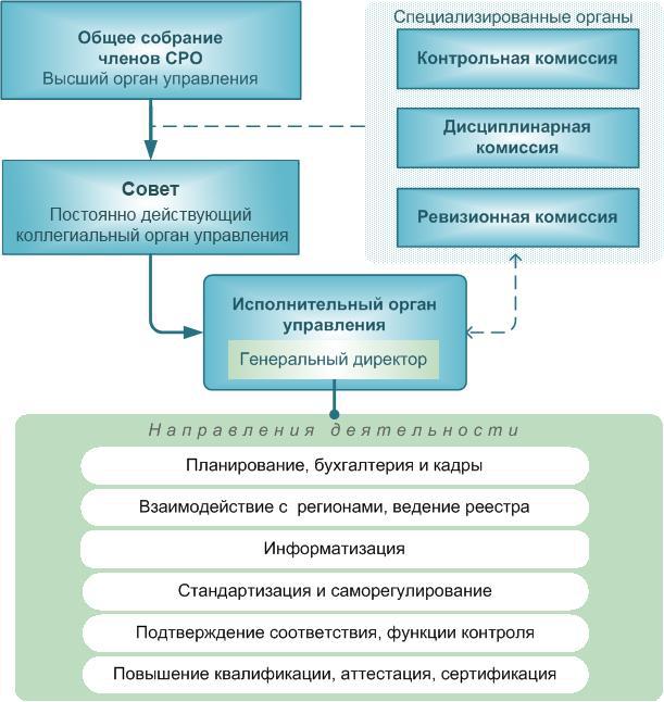 структура некоммерческой организации контрольная